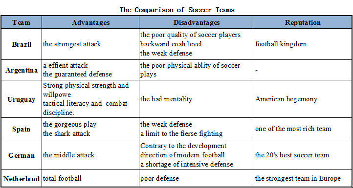 The Comparison of Soccer Teams