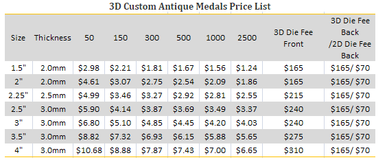 3DCustom Antique Medals