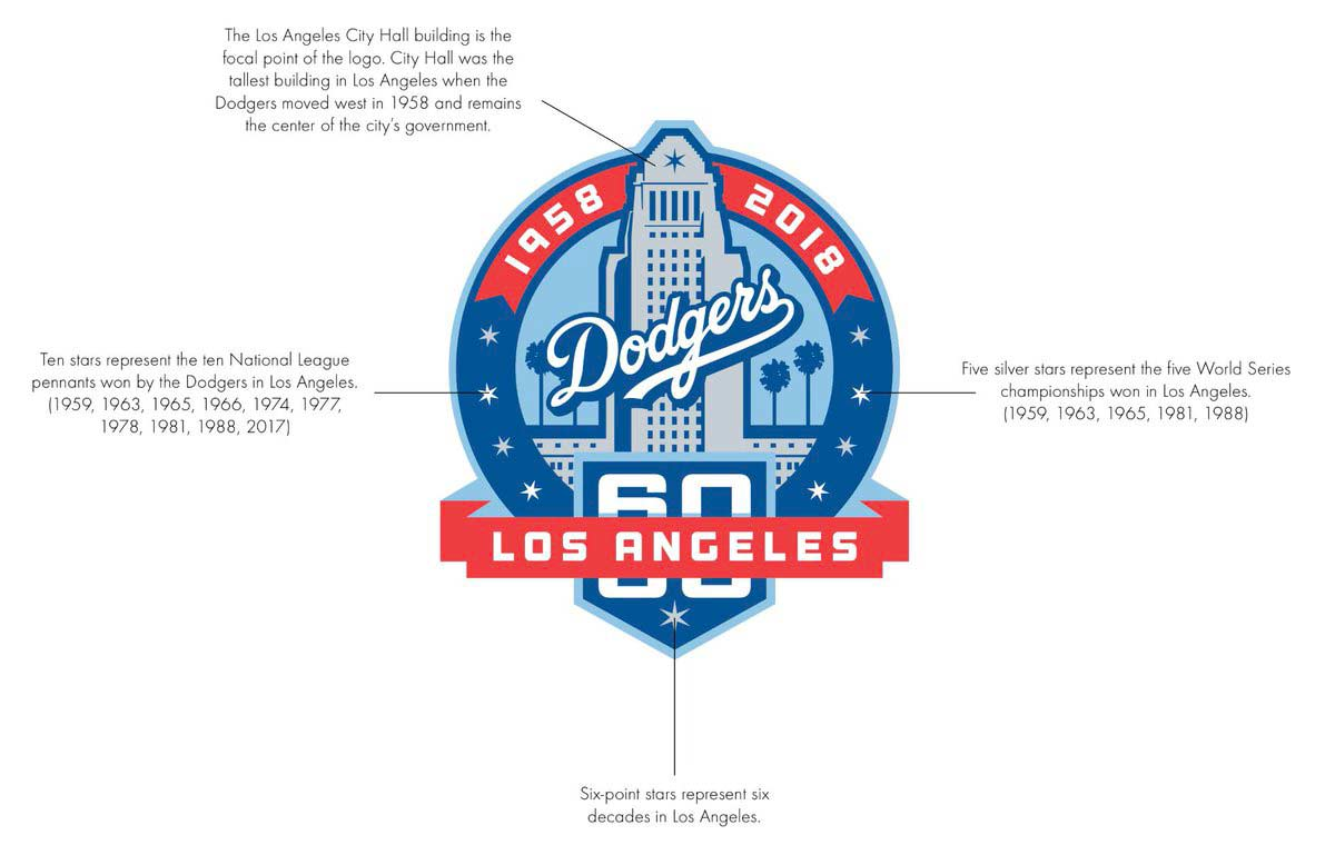 Logo of Dodgers