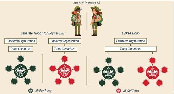 Scouts BSA troops