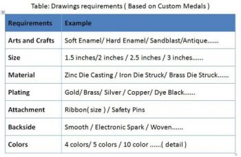 Drawings requirements