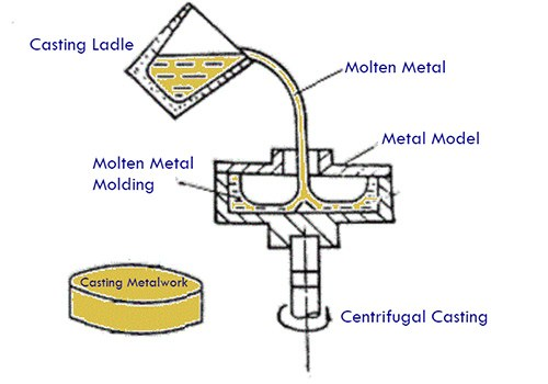 Sketch Map of Die Casting Process