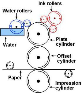 Sketch Map of Offset Printing Process