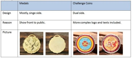 Design-About-Medals-and-Challenge-Coins