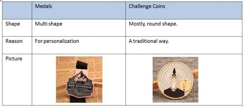 shape-about-medals-and-challenge-coins