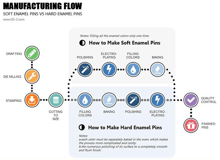 Manufacturing-Flow
